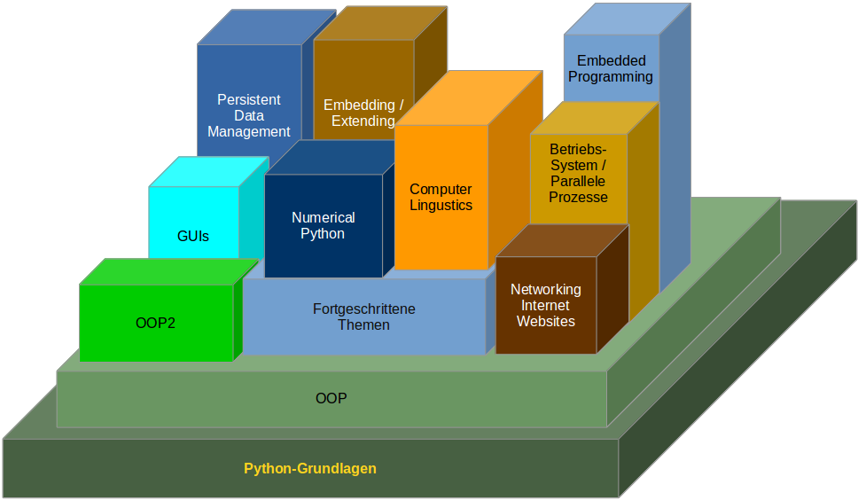 topics of our python courses and trainings